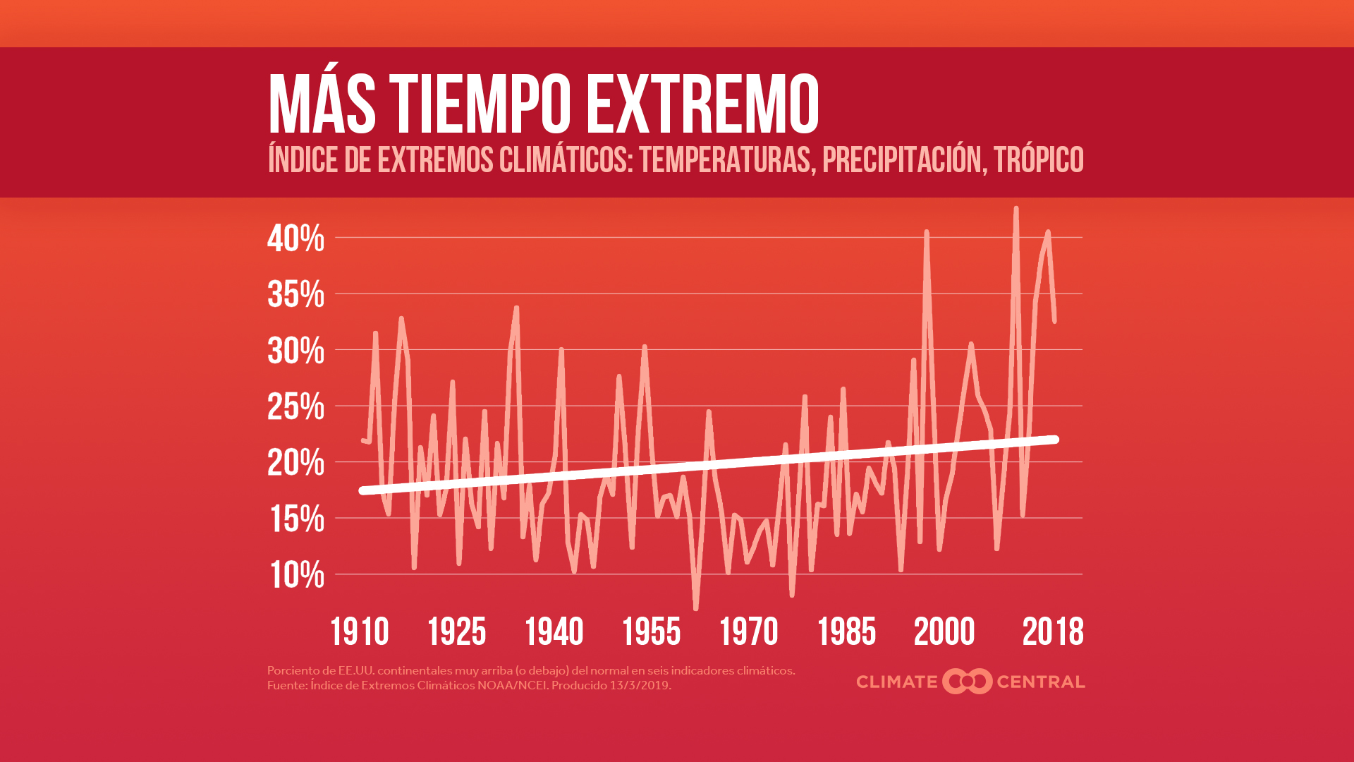 CEI extreme weather
