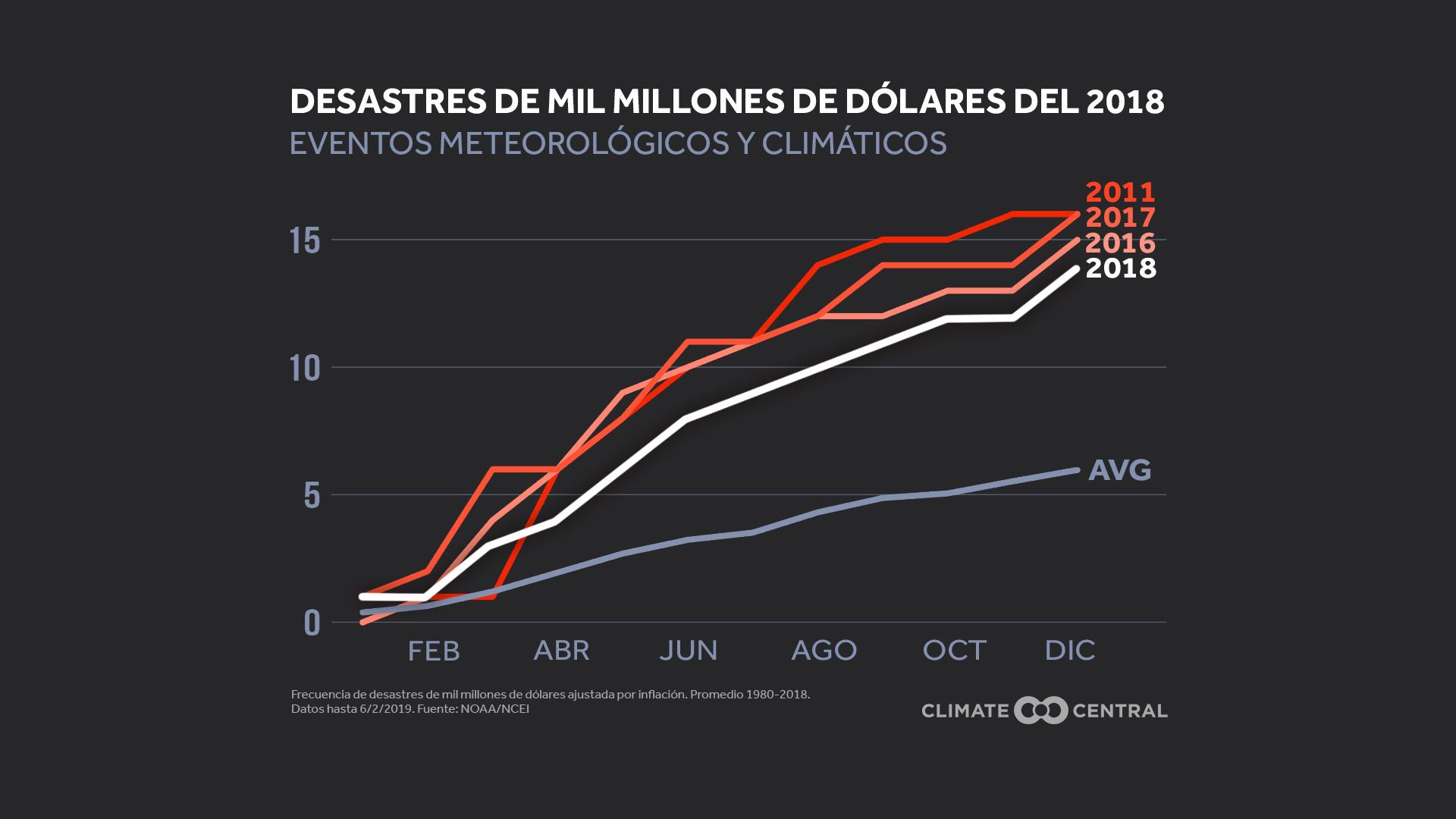 billion-dollar disasters - count