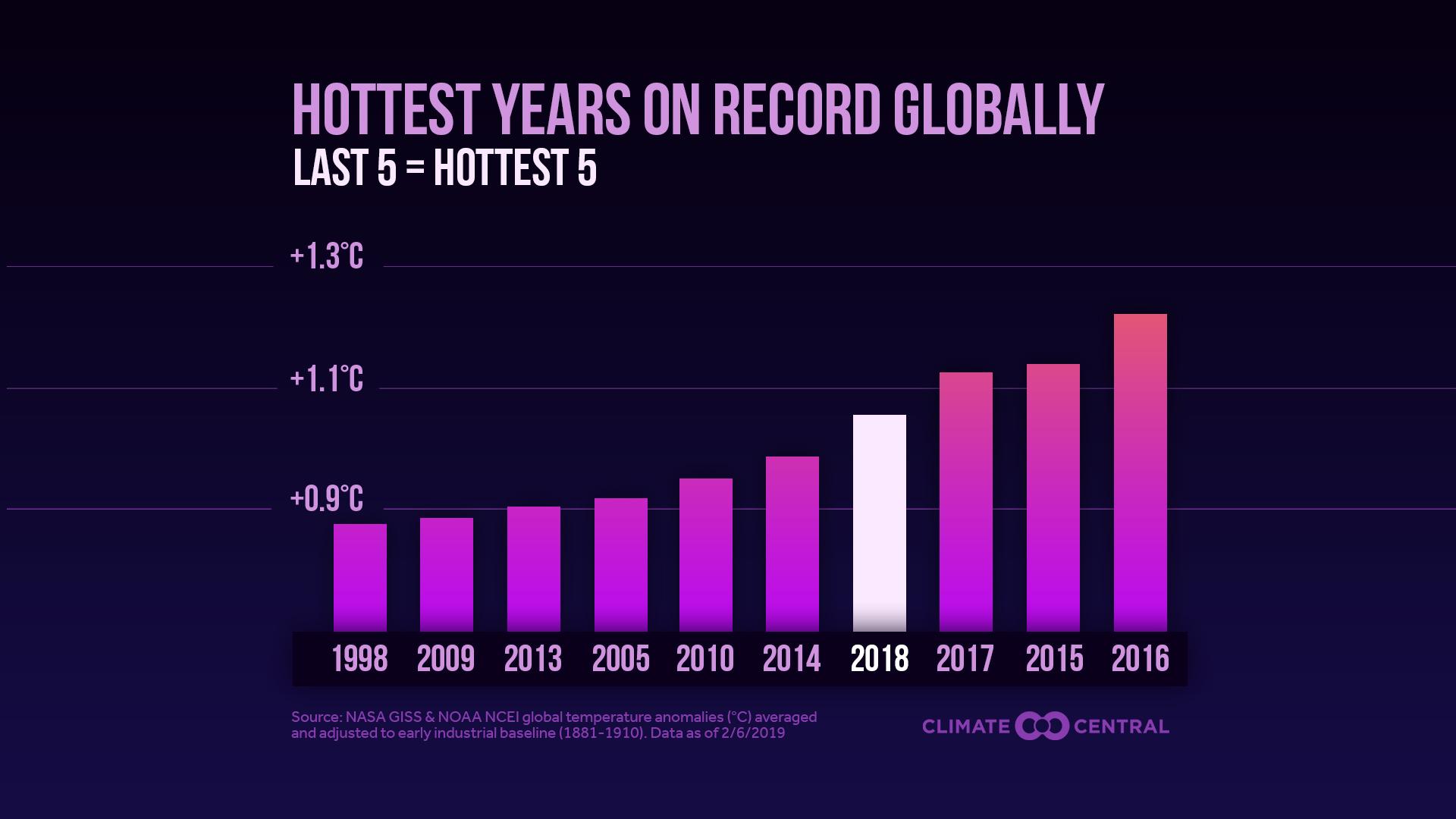 global temps - C