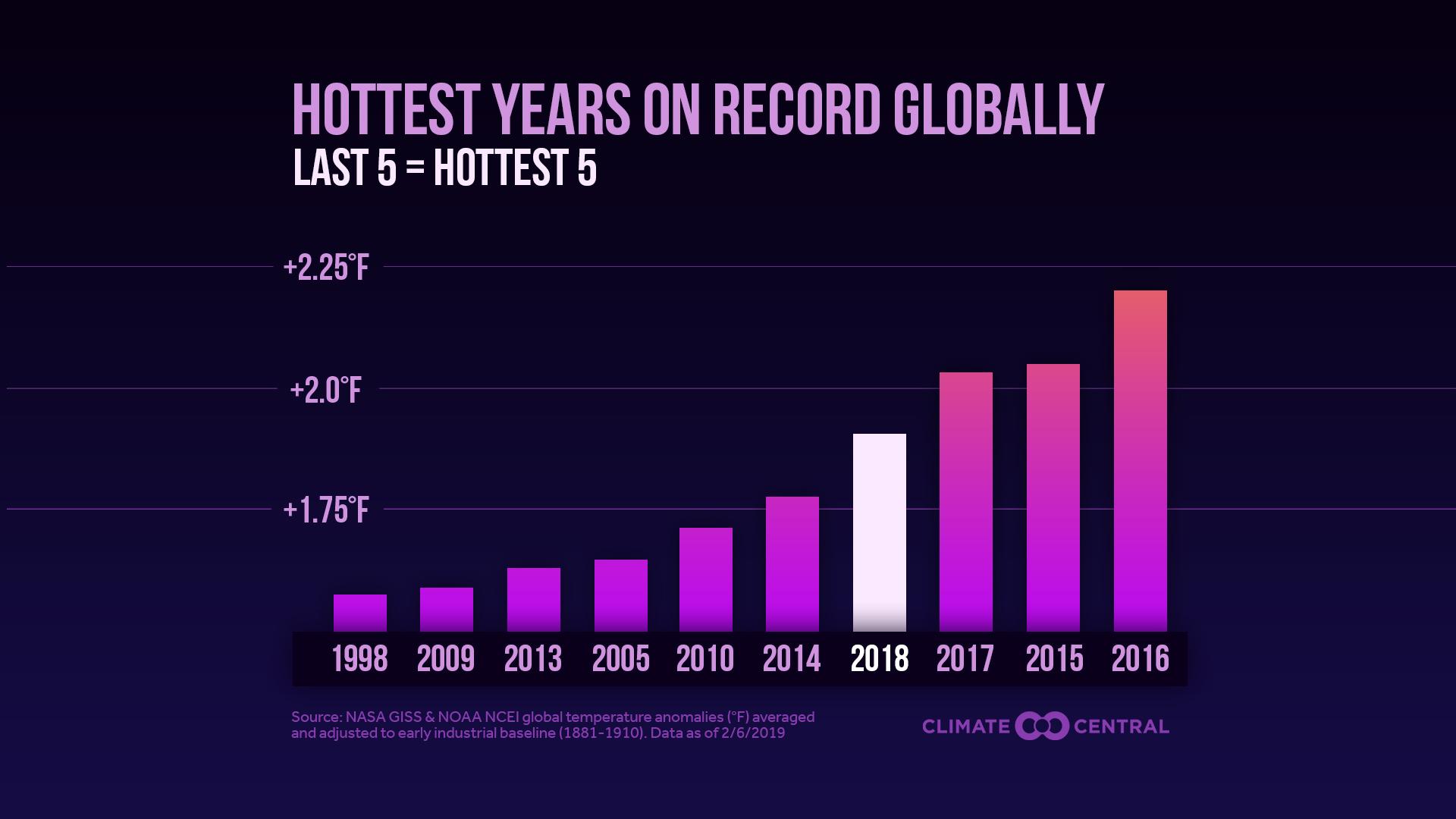 global temps - F