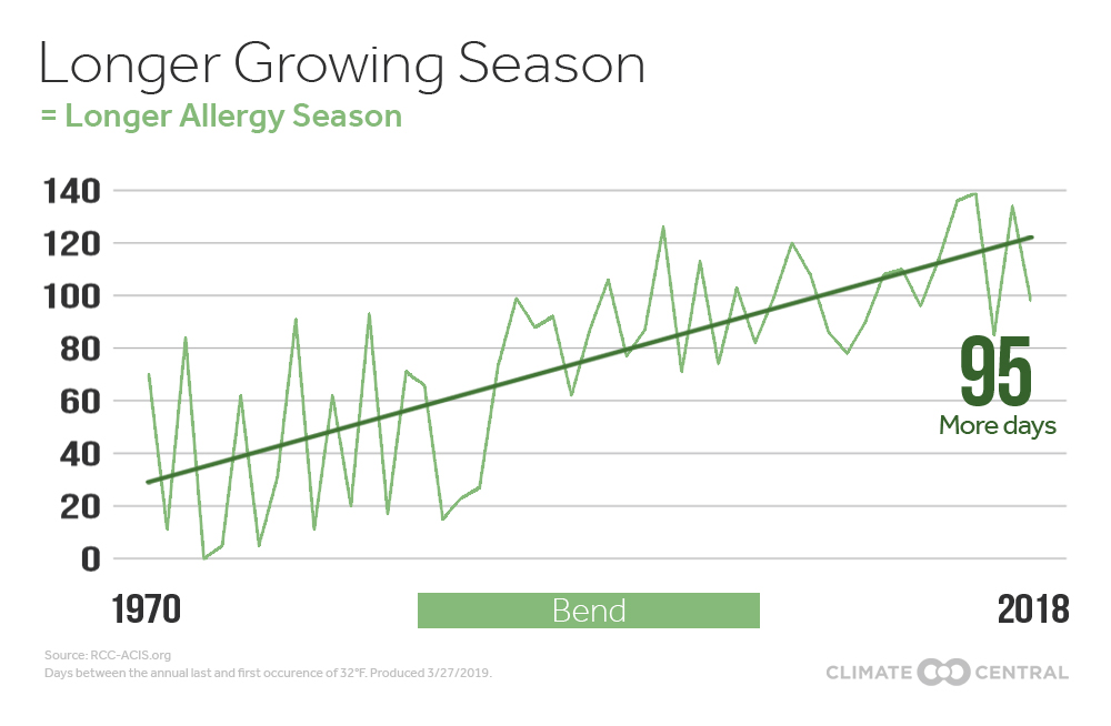 POLLEN PROBLEMS: Climate Change, the Growing Season, and