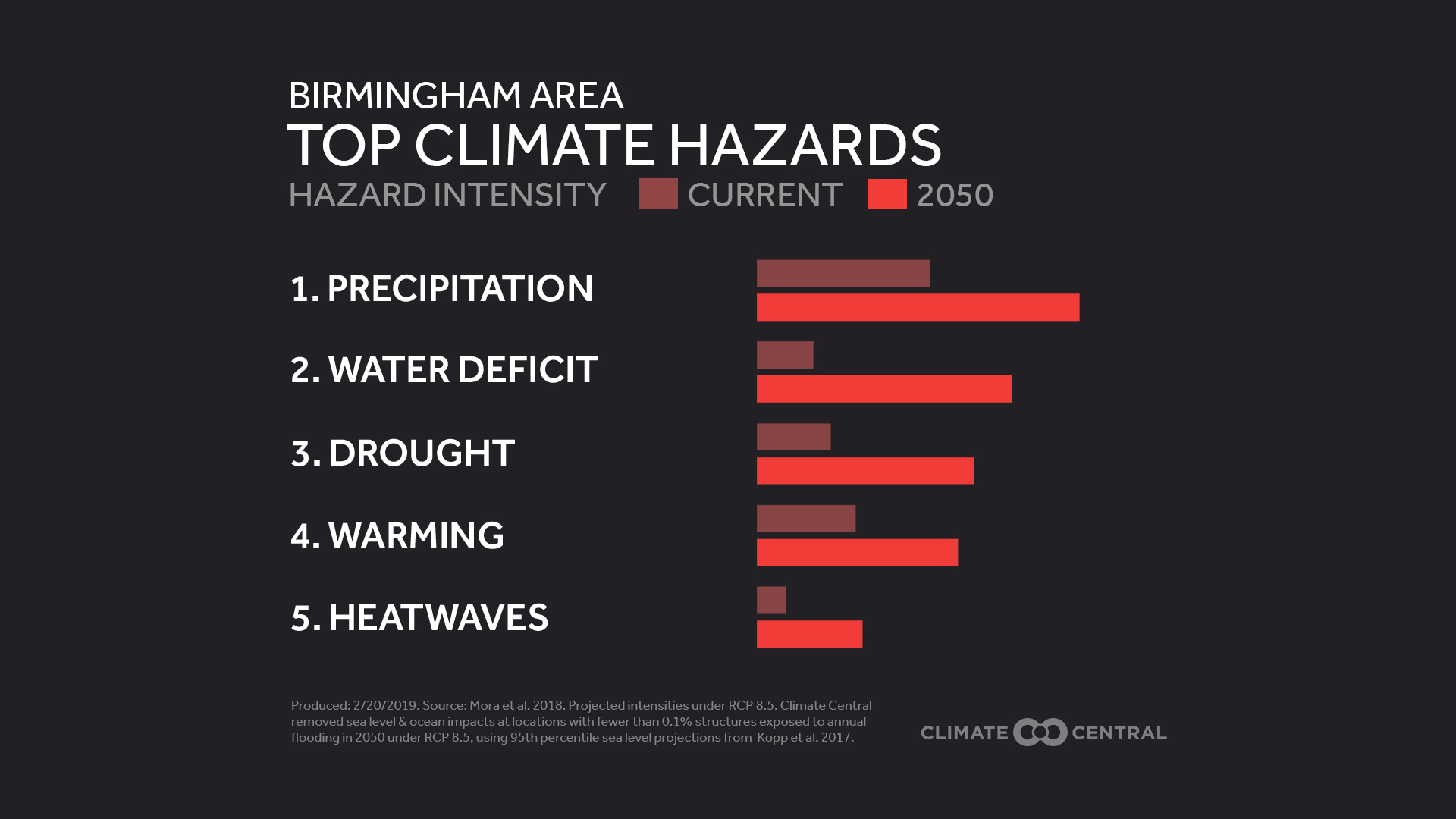 your area's top 5 climate hazards