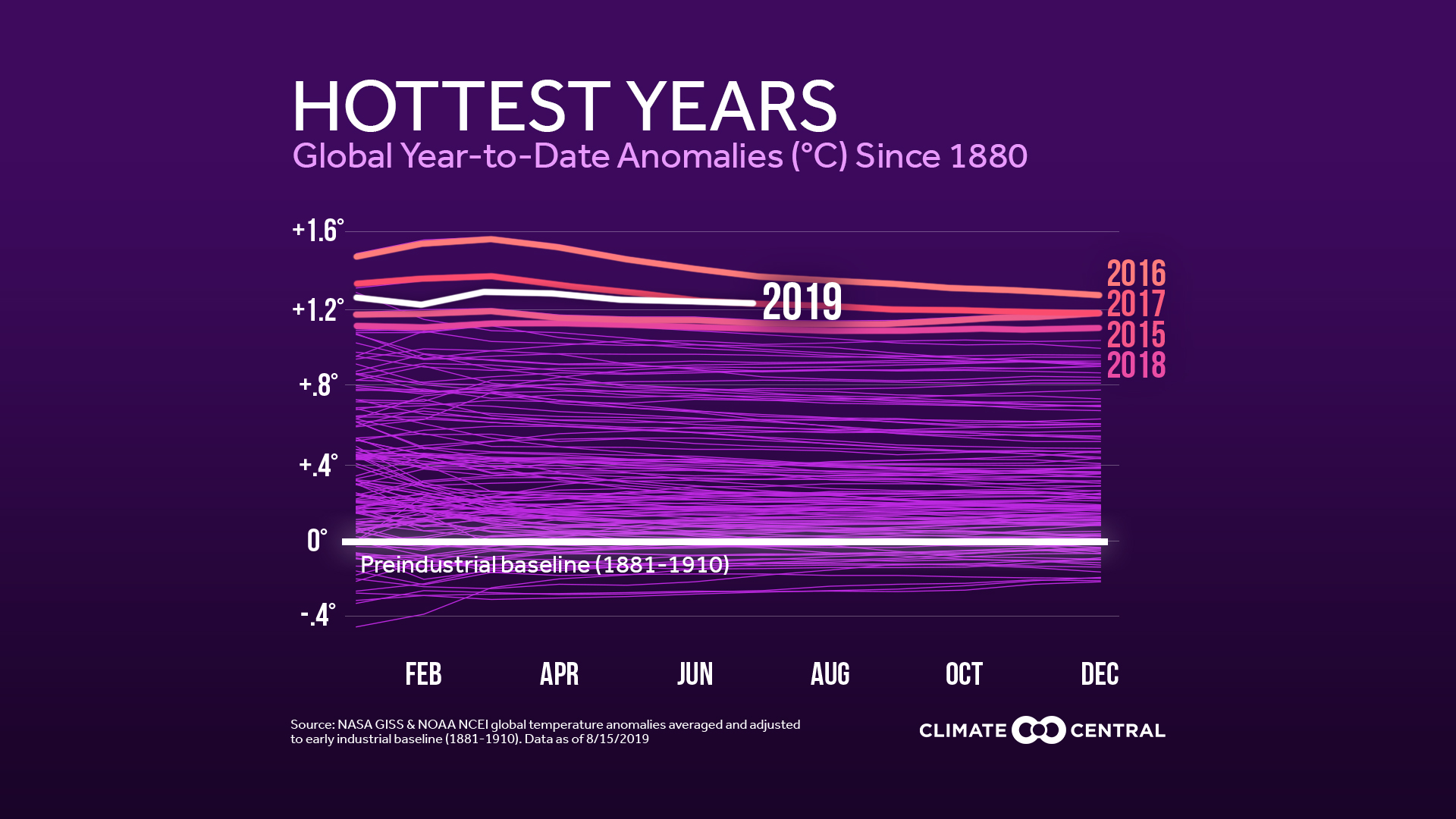 global map records temps