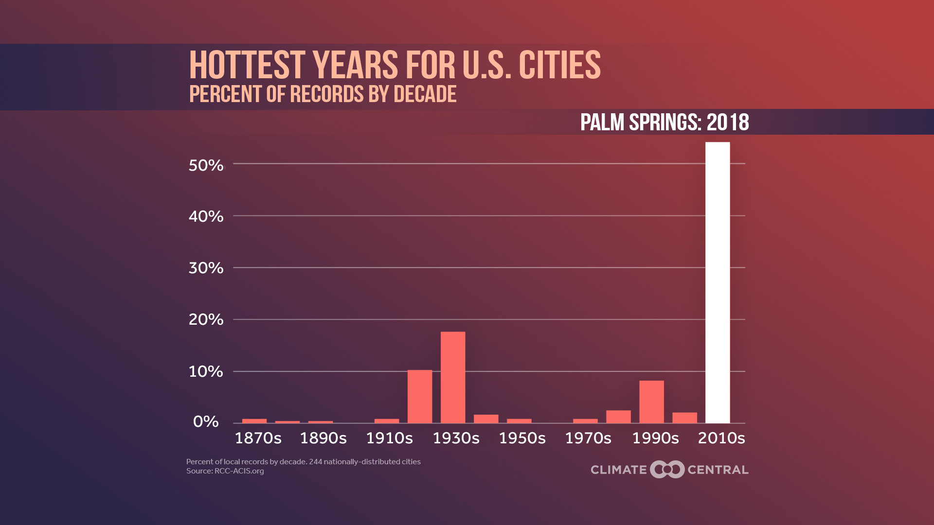 Hottest Years for U S  Cities | Climate Central