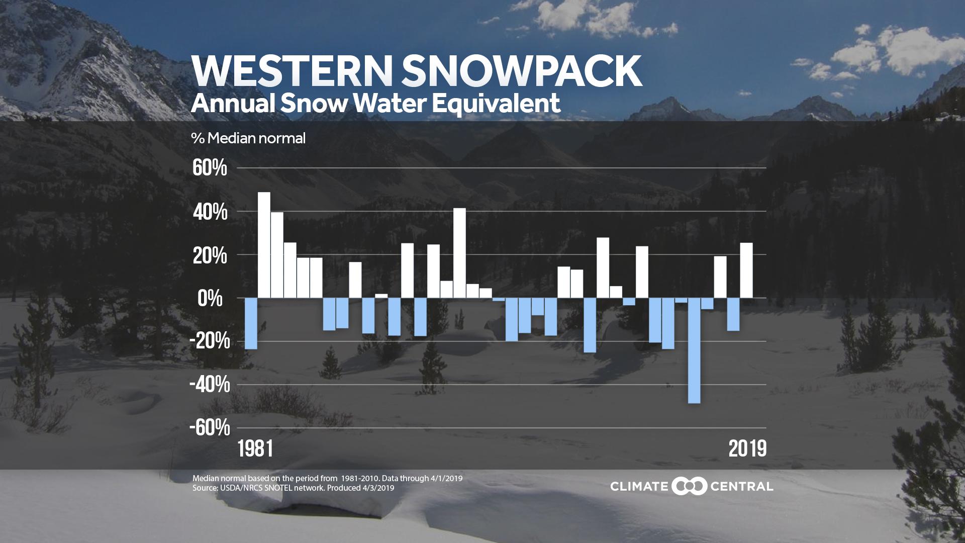 snowpack update