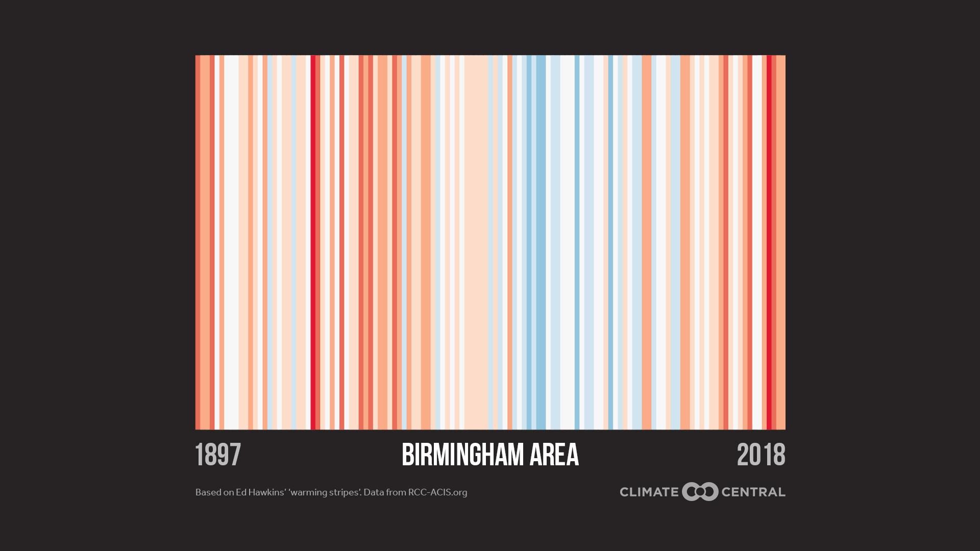 2019 Warming Stripes